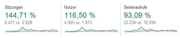 www.www.gameyard.de Vergleich zwischen Juli und August.