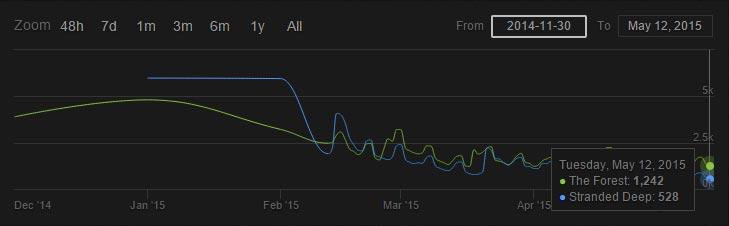 Steamcharts Statistik