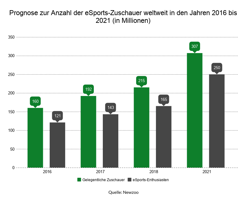 Sowohl die Anzahl der gelegentlichen Zuschauer als auch der eSport-Enthusiasten wird bis 2021 kontinuierlich steigen.
