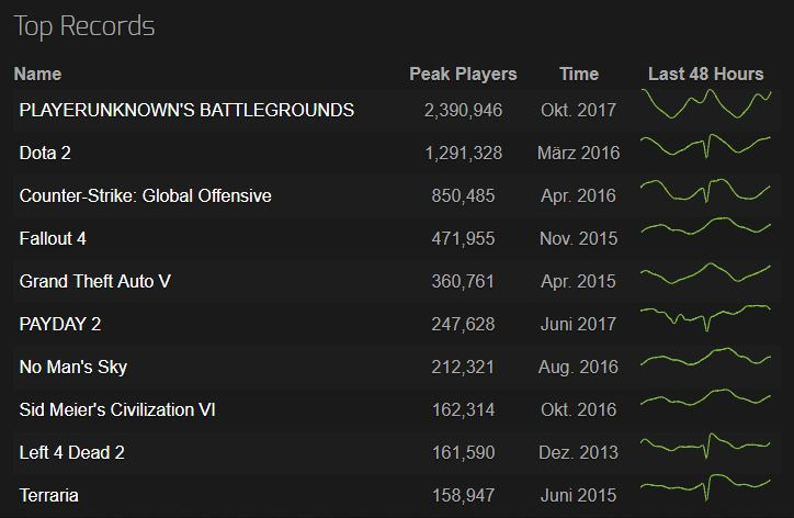 playerunknowns-battlegrounds-pubg-steam-rekord